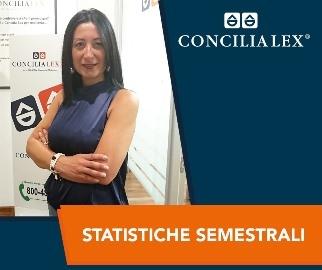Mediazione Civile e Commerciale: il bilancio del primo semestre conferma la crescita di Concilia Lex S.p.A.