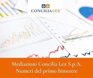 Mediazioni Concilia Lex S.p.A.: + 64% nel primo bimestre 2018